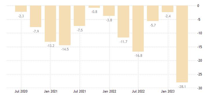 cyprus net lending borrowing current capital account eurostat data