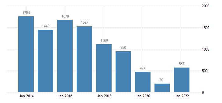 cyprus net savings financial corporations eurostat data