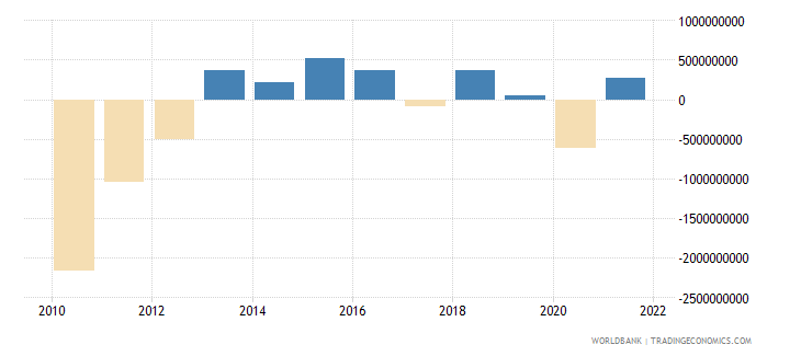 cyprus net trade in goods and services bop us dollar wb data