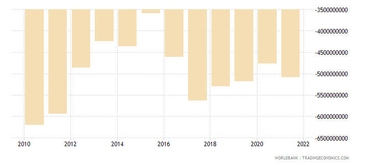 cyprus net trade in goods bop us dollar wb data