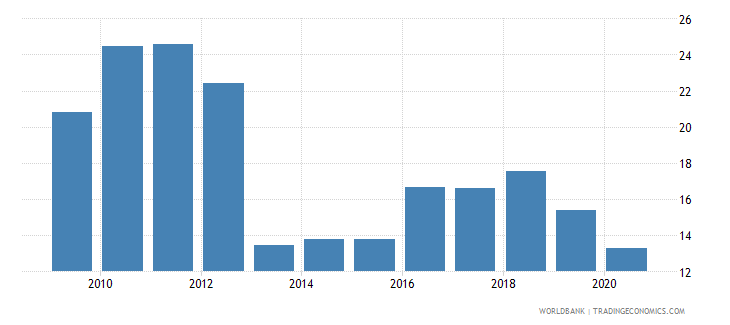 cyprus new business density new registrations per 1 000 people ages 15 64 wb data
