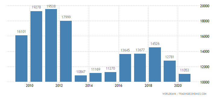 cyprus new businesses registered number wb data
