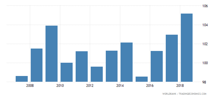 cyprus nominal effecive exchange rate wb data