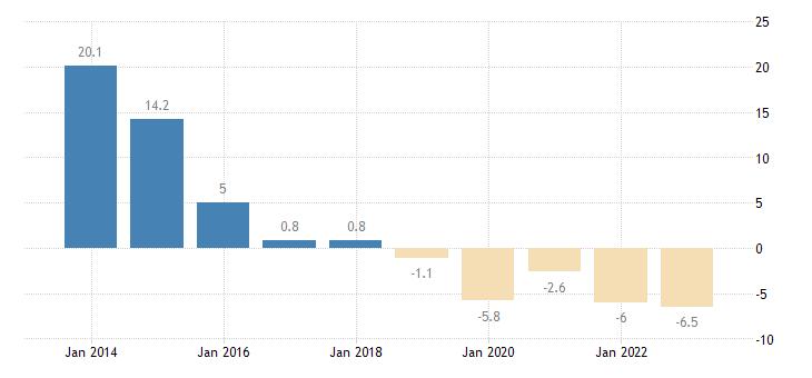 cyprus nominal unit labour cost eurostat data
