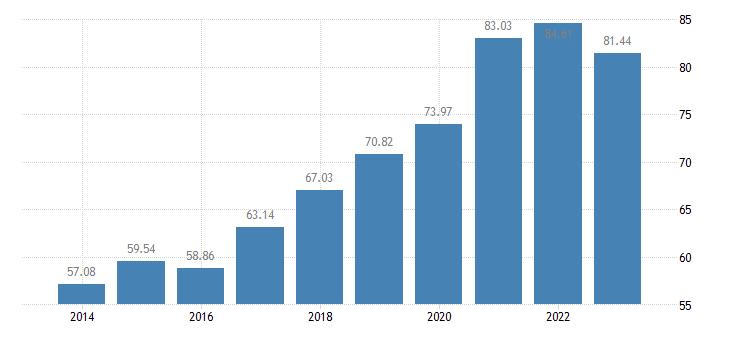 cyprus number of bovine animals eurostat data