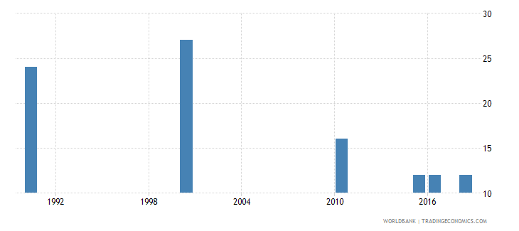 cyprus number of deaths ages 5 14 years wb data
