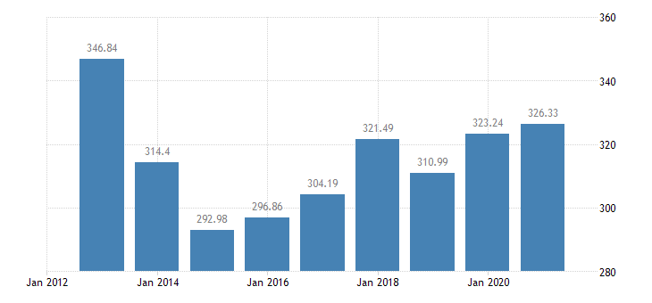 cyprus number of sheep eurostat data