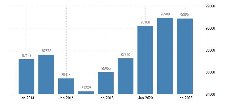 cyprus number of touristic establishments eurostat data