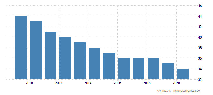 cyprus number of under five deaths wb data