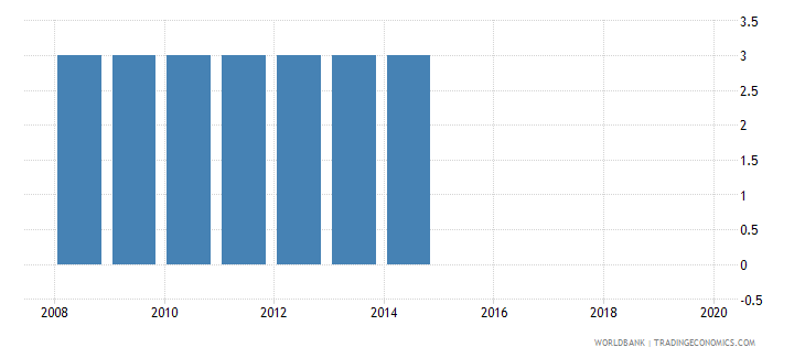 cyprus official entrance age to pre primary education years wb data
