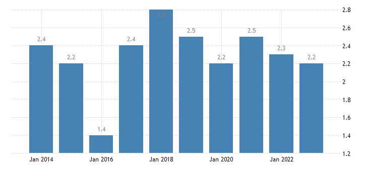 cyprus overcrowding rate eurostat data