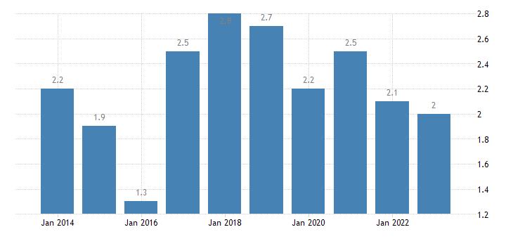 cyprus overcrowding rate females eurostat data