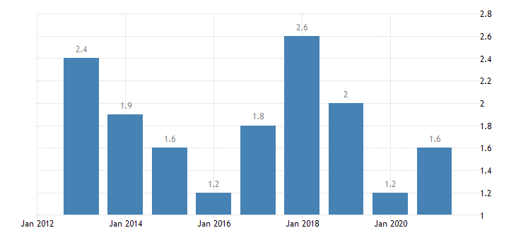 cyprus overcrowding rate owner no outsting mortgage or housing loan eurostat data