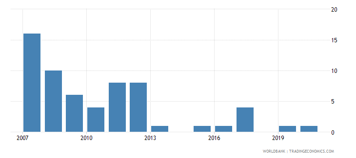 cyprus patent applications nonresidents wb data
