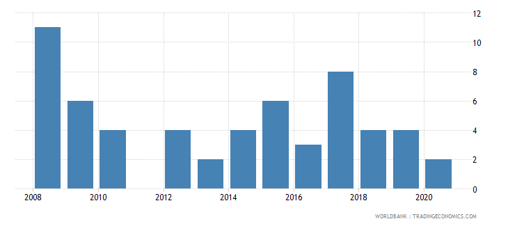 cyprus patent applications residents wb data