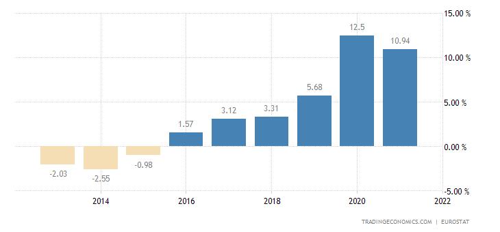 Cyprus Gross Household Saving Rate