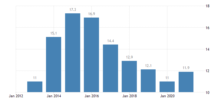 cyprus persons employed part time from 55 to 64 years eurostat data