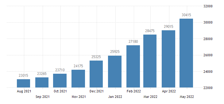 cyprus persons subject of asylum applications pending at the end of the month eurostat data