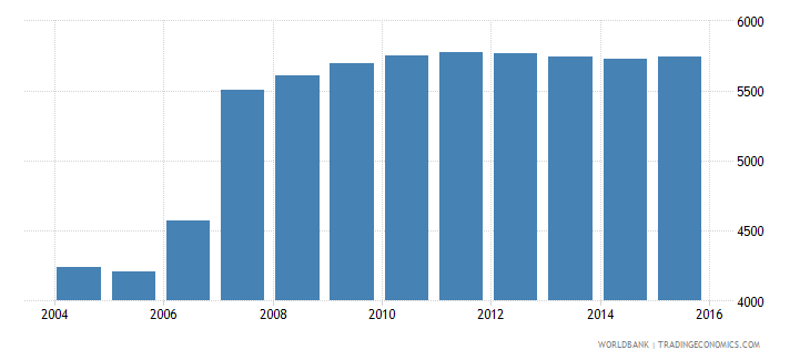 cyprus population age 0 male wb data