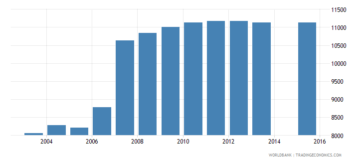 cyprus population age 0 total wb data