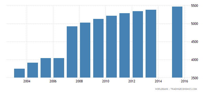 cyprus population age 1 female wb data