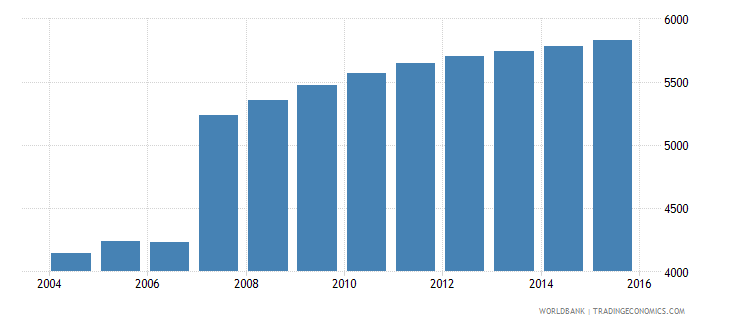 cyprus population age 1 male wb data