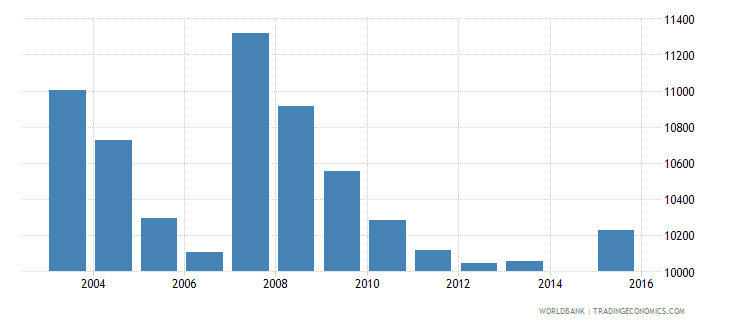 cyprus population age 10 total wb data