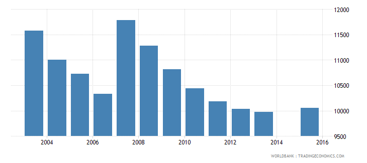 cyprus population age 11 total wb data
