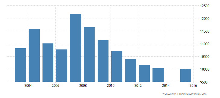 cyprus population age 12 total wb data