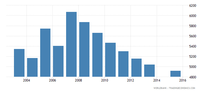 cyprus population age 13 female wb data