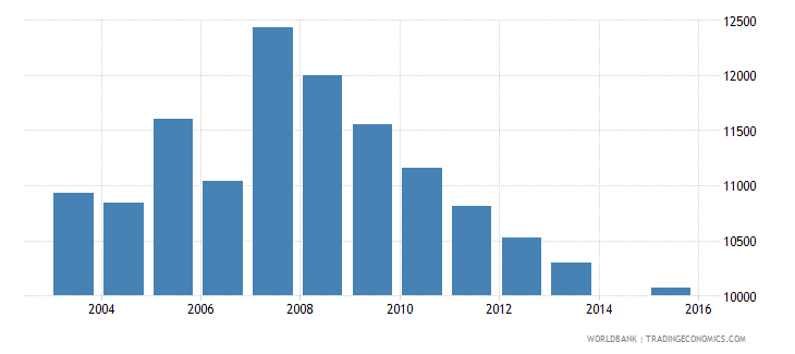 cyprus population age 13 total wb data