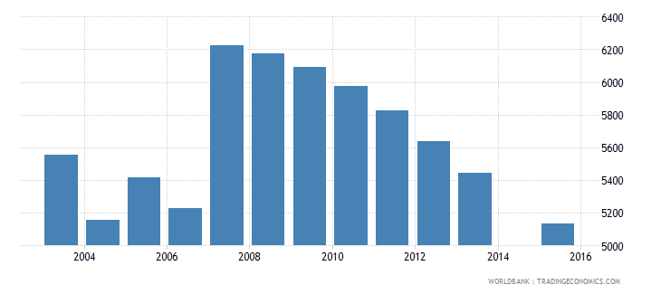 cyprus population age 15 female wb data