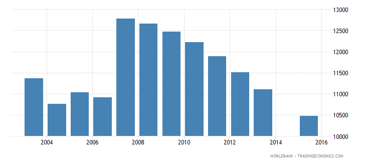 cyprus population age 15 total wb data