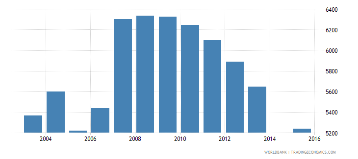 cyprus population age 16 female wb data
