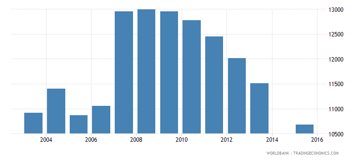 cyprus population age 16 total wb data