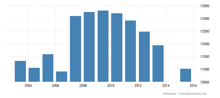 cyprus population age 17 total wb data