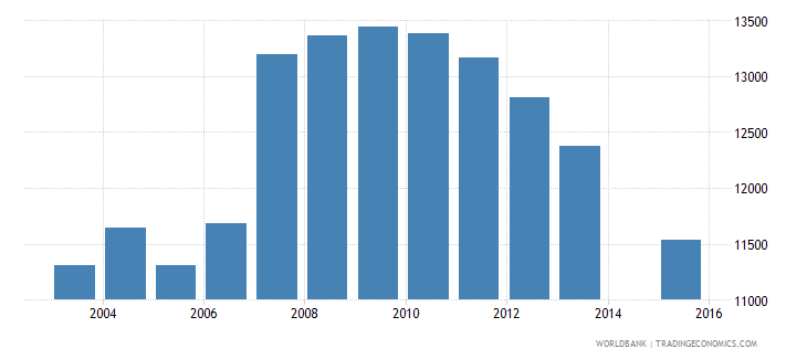 cyprus population age 18 total wb data