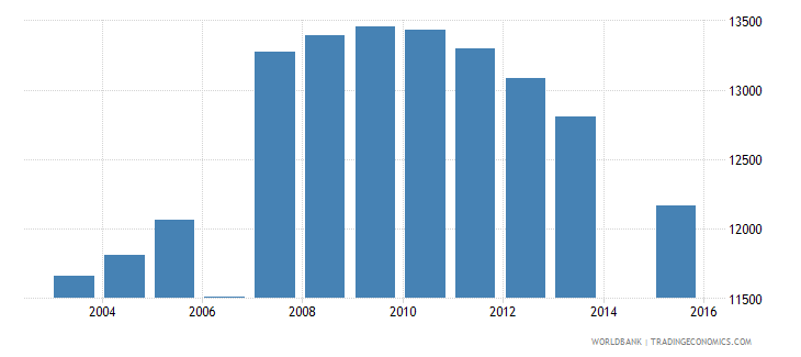 cyprus population age 19 total wb data