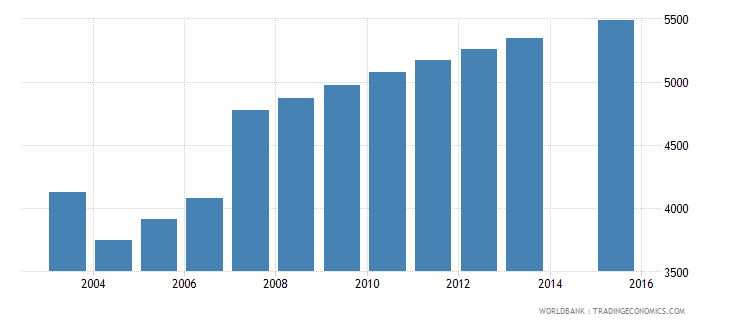 cyprus population age 2 female wb data