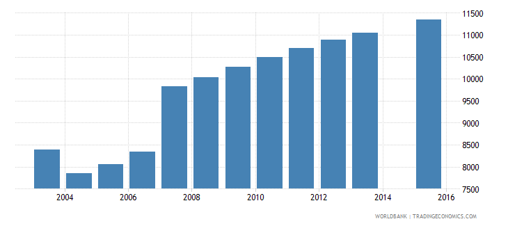 cyprus population age 2 total wb data