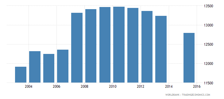 cyprus population age 20 total wb data