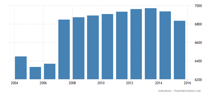 cyprus population age 21 male wb data