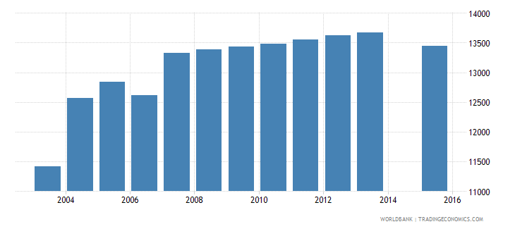 cyprus population age 21 total wb data