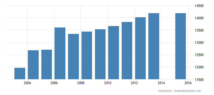 cyprus population age 23 total wb data