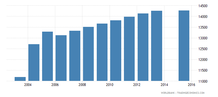 cyprus population age 24 total wb data