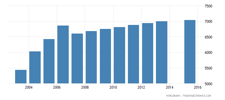 cyprus population age 25 female wb data
