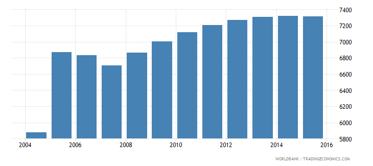 cyprus population age 25 male wb data