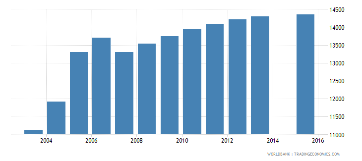 cyprus population age 25 total wb data