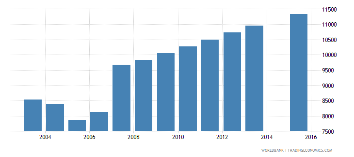 cyprus population age 3 total wb data