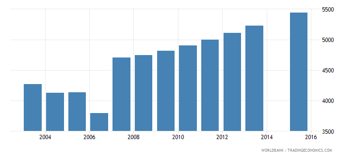 cyprus population age 4 female wb data